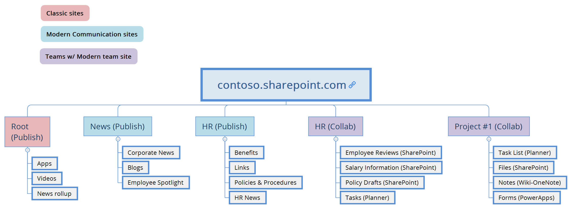 types of sharepoint sites